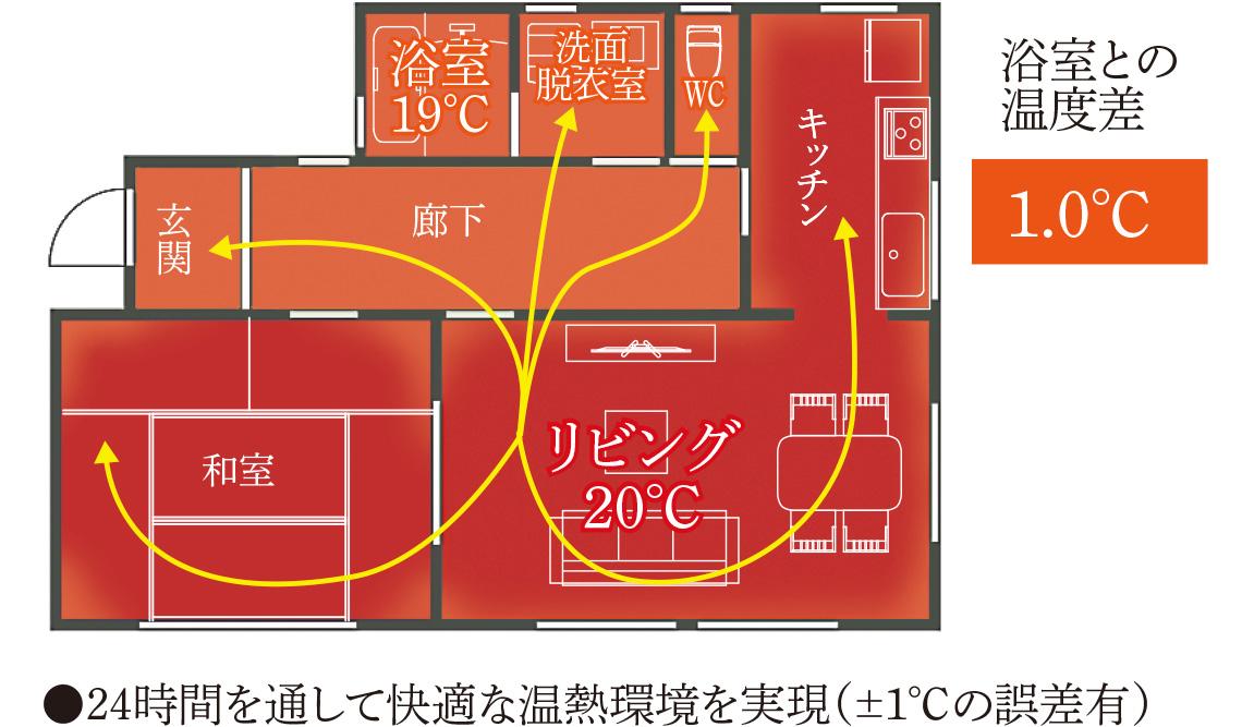 空気循環イメージ